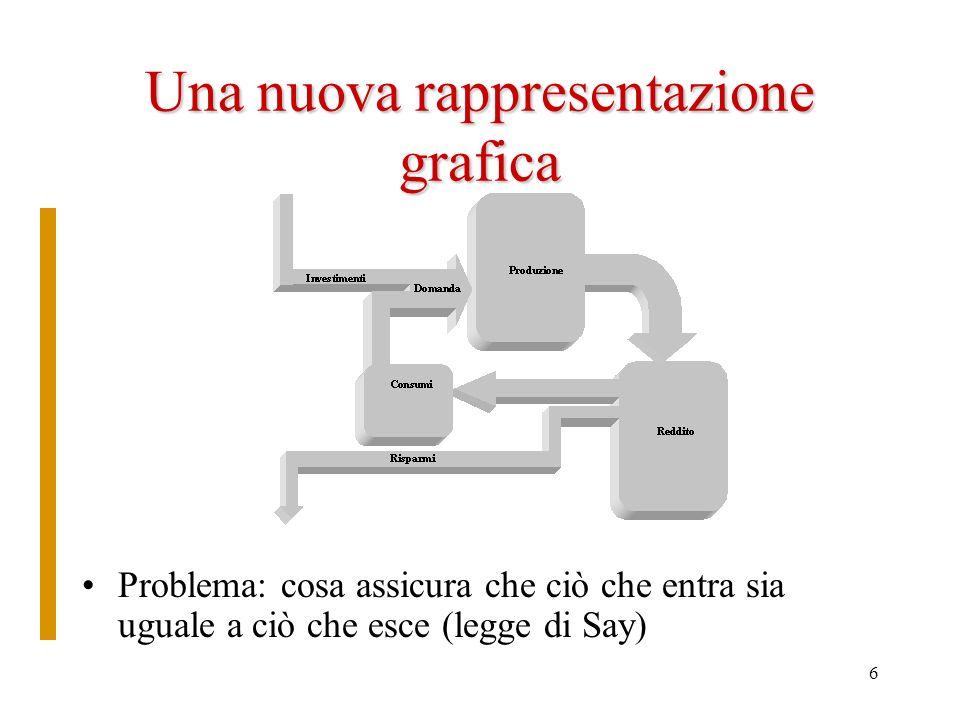 6 Una nuova rappresentazione grafica Problema: cosa assicura che ciò che entra sia uguale a ciò che esce (legge di Say)
