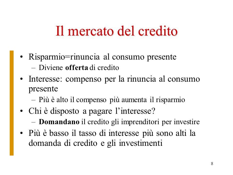 8 Il mercato del credito Risparmio=rinuncia al consumo presente –Diviene offerta di credito Interesse: compenso per la rinuncia al consumo presente –P