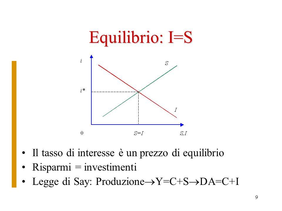 9 Equilibrio: I=S Il tasso di interesse è un prezzo di equilibrio Risparmi = investimenti Legge di Say: Produzione Y=C+S DA=C+I