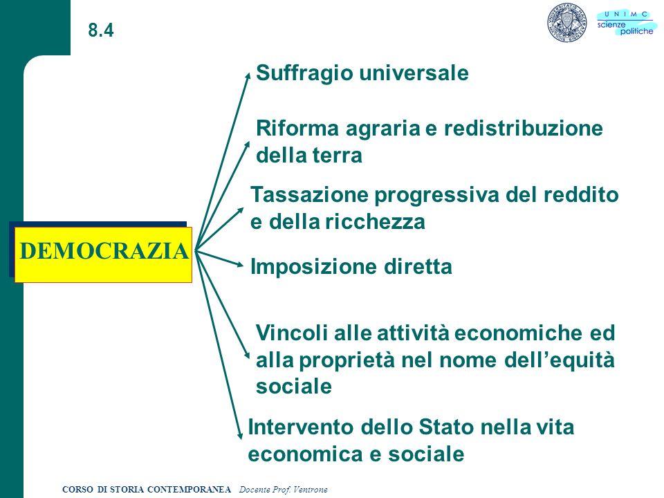 CORSO DI STORIA CONTEMPORANEA Docente Prof.Ventrone 8.5 Come distinguere Democrazia e Liberalismo.