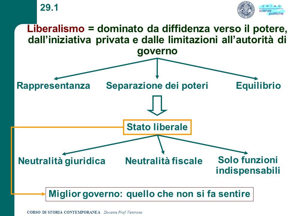CORSO DI STORIA CONTEMPORANEA Docente Prof. Ventrone 29.1 Liberalismo = dominato da diffidenza verso il potere, dalliniziativa privata e dalle limitaz