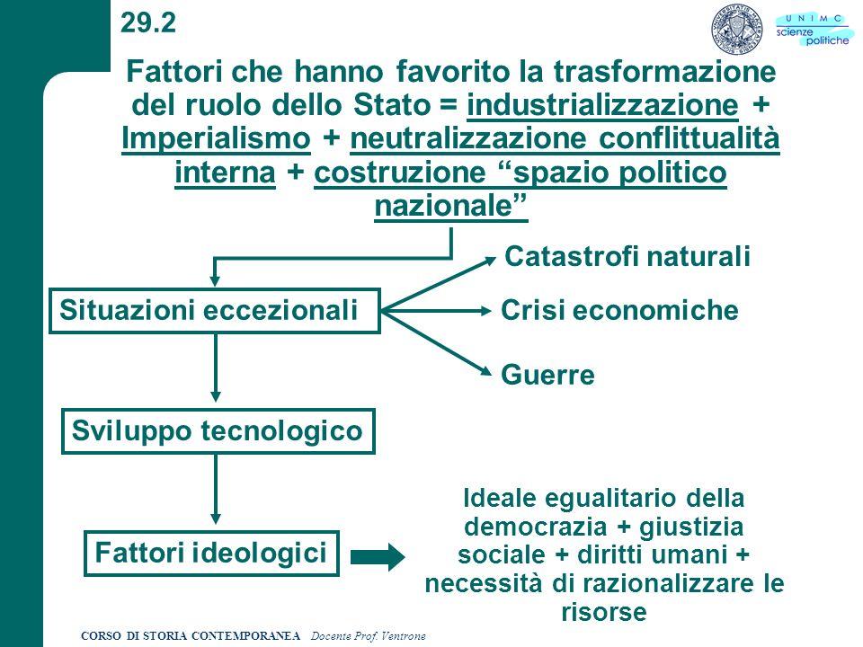 CORSO DI STORIA CONTEMPORANEA Docente Prof. Ventrone 29.2 Fattori che hanno favorito la trasformazione del ruolo dello Stato = industrializzazione + I