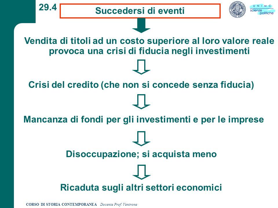 CORSO DI STORIA CONTEMPORANEA Docente Prof. Ventrone 29.4 Succedersi di eventi Mancanza di fondi per gli investimenti e per le imprese Vendita di tito