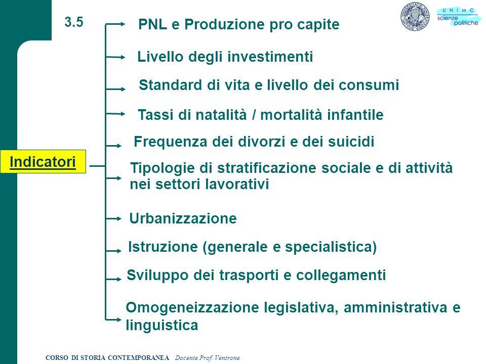 CORSO DI STORIA CONTEMPORANEA Docente Prof. Ventrone 3.5 Indicatori PNL e Produzione pro capite Standard di vita e livello dei consumi Tipologie di st