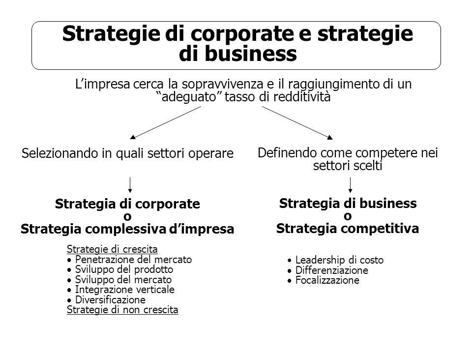 Strategie di corporate e strategie di business Limpresa cerca la sopravvivenza e il raggiungimento di un adeguato tasso di redditività Selezionando in