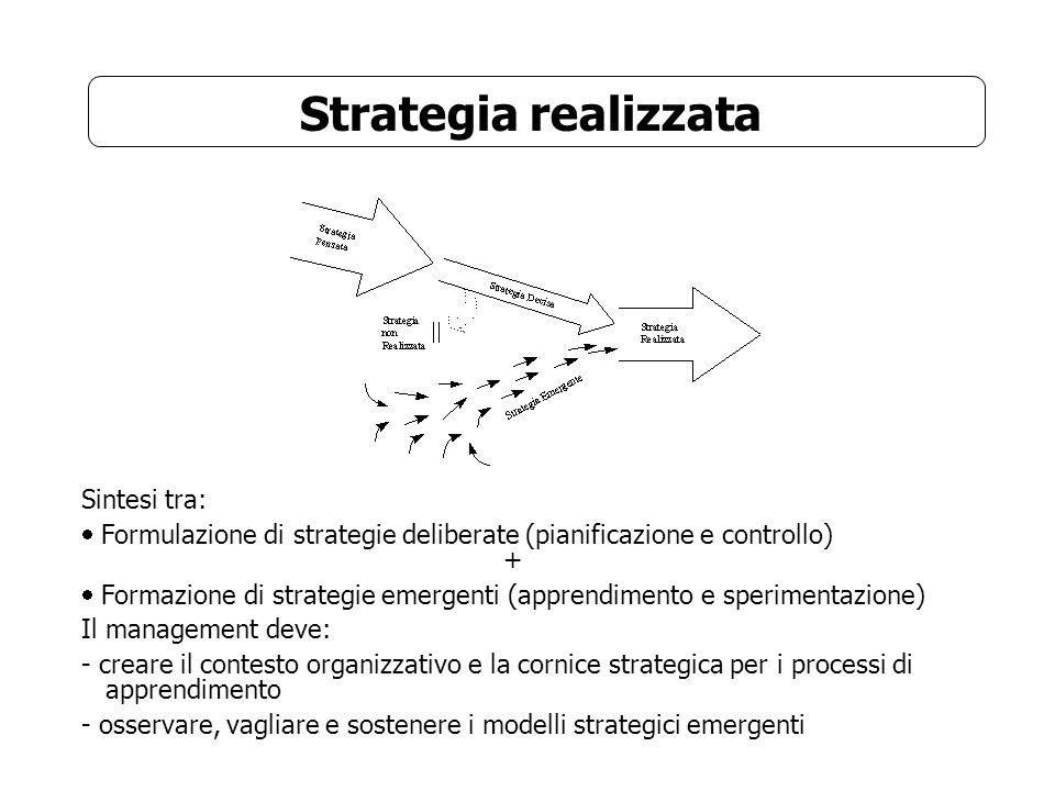 Strategia realizzata Sintesi tra: Formulazione di strategie deliberate (pianificazione e controllo) + Formazione di strategie emergenti (apprendimento