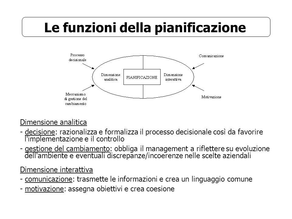 Le funzioni della pianificazione Dimensione analitica - decisione: razionalizza e formalizza il processo decisionale così da favorire l'implementazion