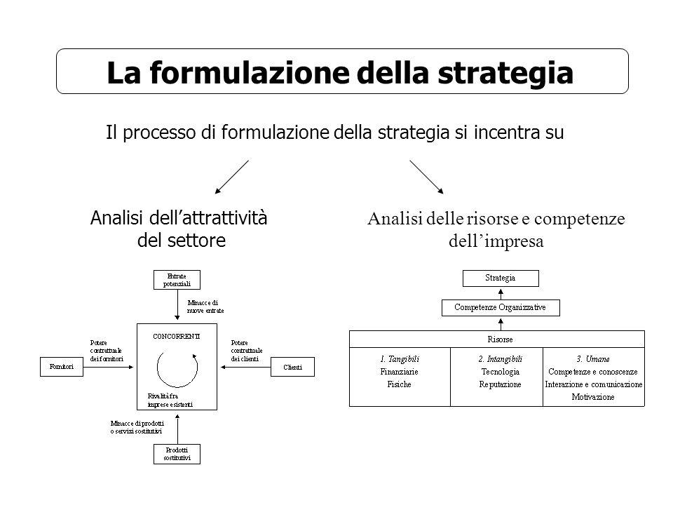 La formulazione della strategia Il processo di formulazione della strategia si incentra su Analisi dellattrattività del settore Analisi delle risorse