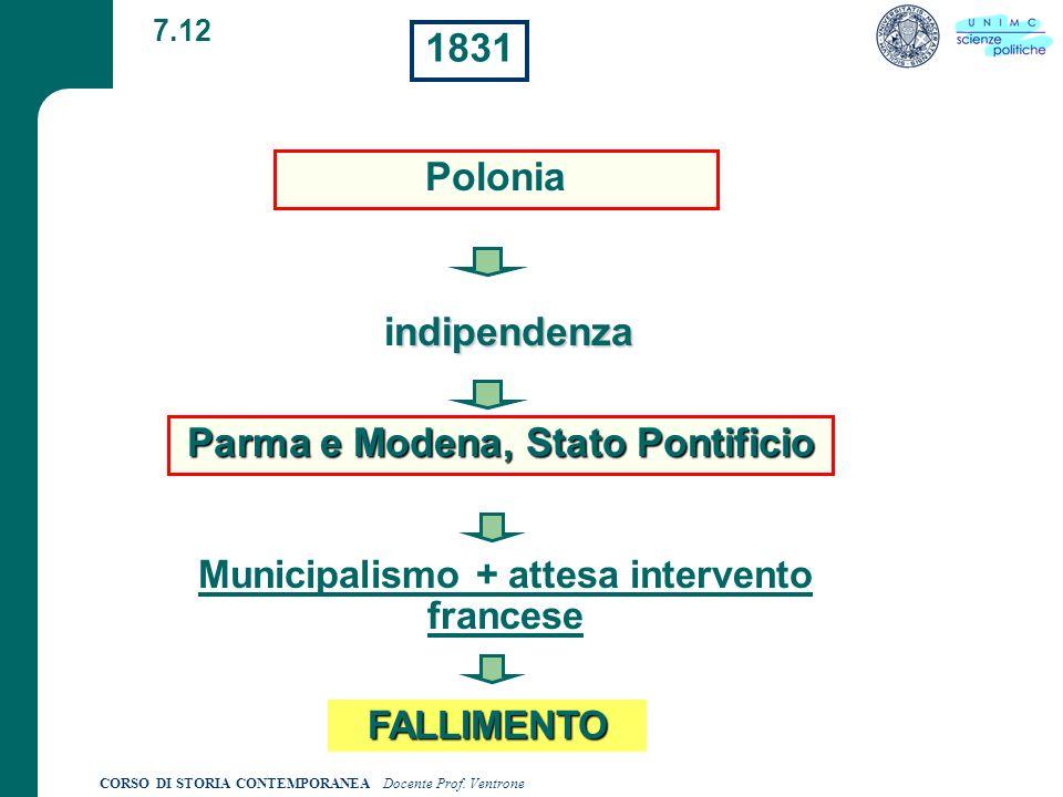CORSO DI STORIA CONTEMPORANEA Docente Prof. Ventrone 7.12 Municipalismo + attesa intervento francese FALLIMENTO Polonia ndipendenza indipendenza 1831