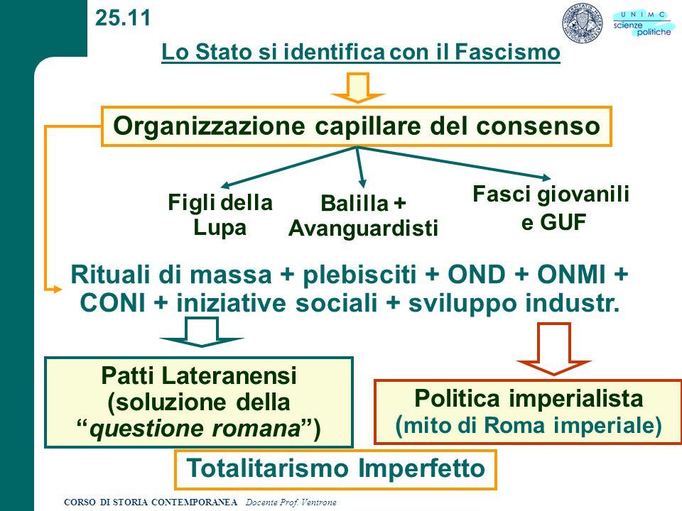 CORSO DI STORIA CONTEMPORANEA Docente Prof. Ventrone 25.11 Lo Stato si identifica con il Fascismo Organizzazione capillare del consenso Figli della Lu