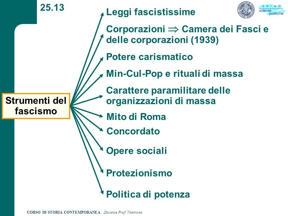 CORSO DI STORIA CONTEMPORANEA Docente Prof. Ventrone 25.13 Strumenti del fascismo Leggi fascistissime Potere carismatico Corporazioni Camera dei Fasci