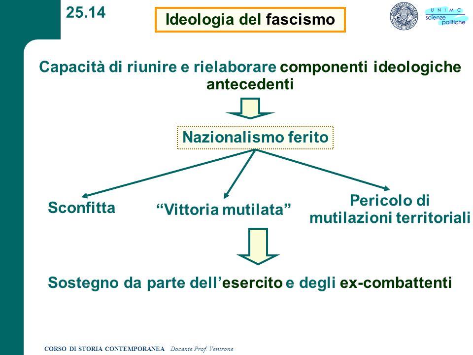 CORSO DI STORIA CONTEMPORANEA Docente Prof. Ventrone 25.14 Ideologia del fascismo Capacità di riunire e rielaborare componenti ideologiche antecedenti