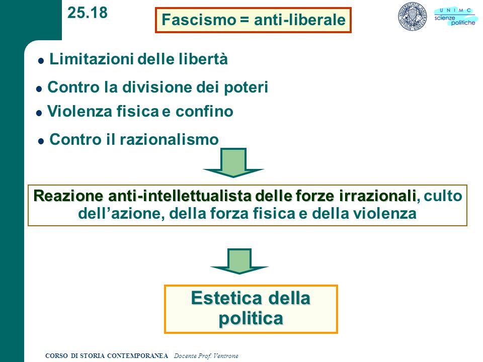 CORSO DI STORIA CONTEMPORANEA Docente Prof. Ventrone 25.18 Fascismo = anti-liberale Limitazioni delle libertà Contro la divisione dei poteri Violenza