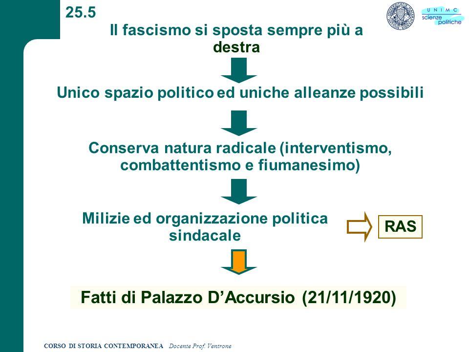 CORSO DI STORIA CONTEMPORANEA Docente Prof. Ventrone 25.5 Il fascismo si sposta sempre più a destra Unico spazio politico ed uniche alleanze possibili