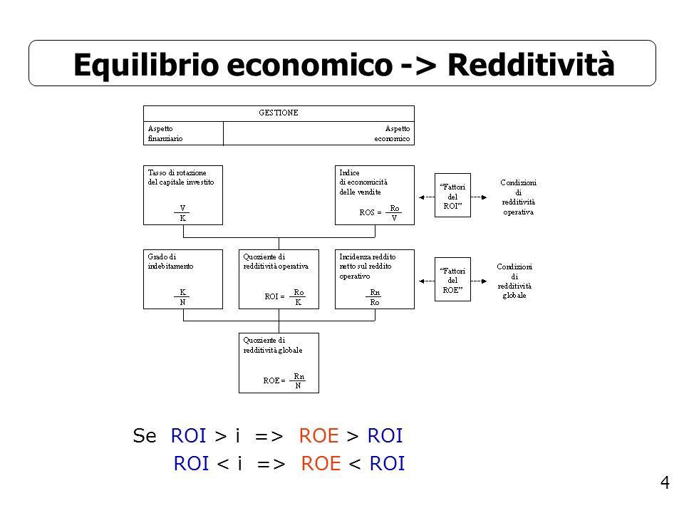 4 Equilibrio economico -> Redditività Se ROI > i => ROE > ROI ROI ROE < ROI