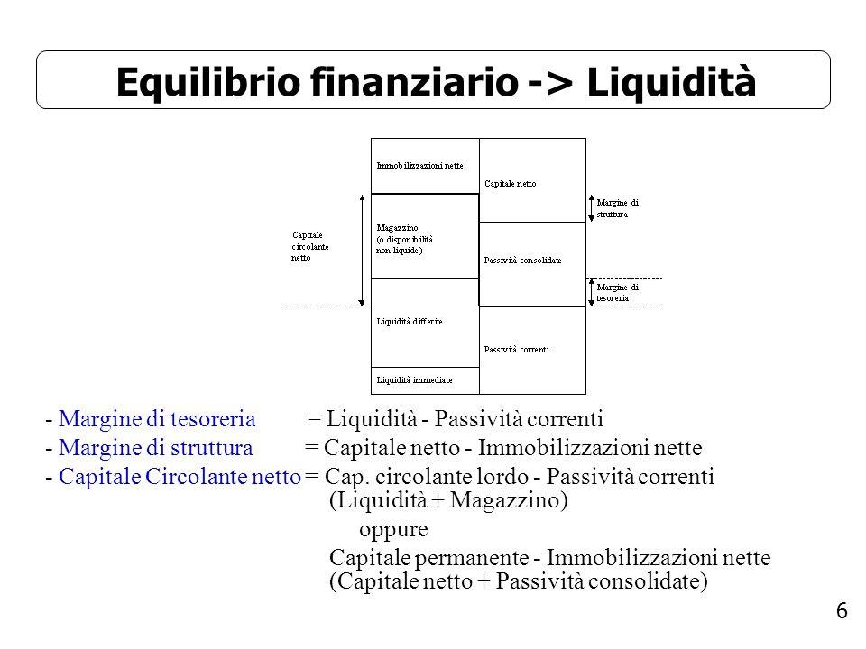 6 Equilibrio finanziario -> Liquidità - Margine di tesoreria = Liquidità - Passività correnti - Margine di struttura = Capitale netto - Immobilizzazio