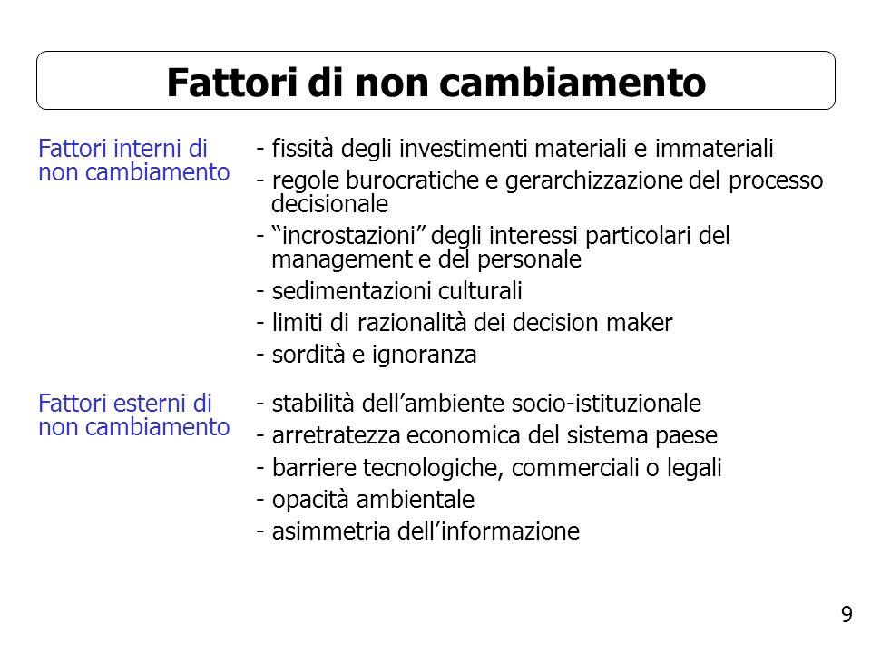 9 Fattori di non cambiamento Fattori interni di non cambiamento - fissità degli investimenti materiali e immateriali - regole burocratiche e gerarchiz