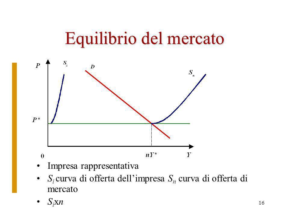 15 La curva di offerta dellimpresa nel lungo periodo Curva di offerta dellimpresa: il tratto della curva dei costi marginali a partire dallincontro coi costi medi Curva di mercato : somma orizzontale o delle quantità