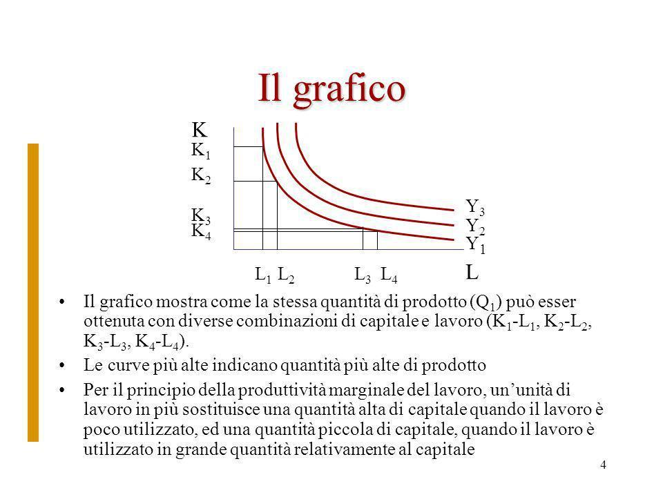 3 Isoquanti Analogamente alle curve di indifferenza possiamo definire gli isoquanti –Gli isoquanti rappresentano le differenti combinazioni di capitale e lavoro con cui è possibile ottenere la stessa quantità di prodotto –Gli isoquanti hanno uninclinazione negativa (se diminuiamo luso di un fattore produttivo dobbiamo aumentare limpiego di un altro per ottenere la stessa quantità di prodotto) –Gli isoquanti hanno una forma concava verso lalto per il principio della produttività marginale decrescente –Linclinazione dellisoquanto è il saggio marginale di sostituzione tecnica ( K/ L)