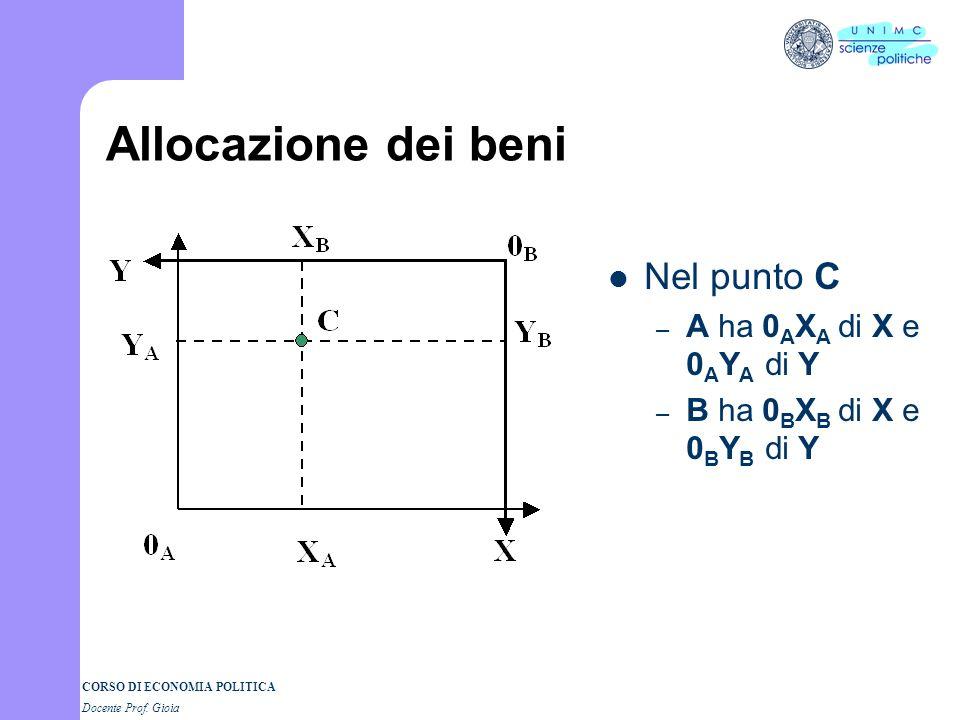 CORSO DI ECONOMIA POLITICA Docente Prof. Gioia Scatola di Edgeworth I grafici sono sovrapposti Il grafico di B è ruotato di 180° La lunghezza delle or