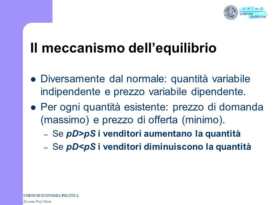 CORSO DI ECONOMIA POLITICA Docente Prof. Gioia Equilibri parziali e teoria del valore Metodo degli equilibri parziali Teoria del valore utilità (doman