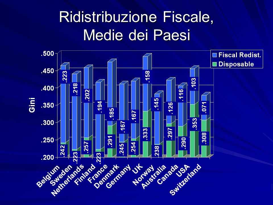 Ridistribuzione Fiscale, Medie dei Paesi