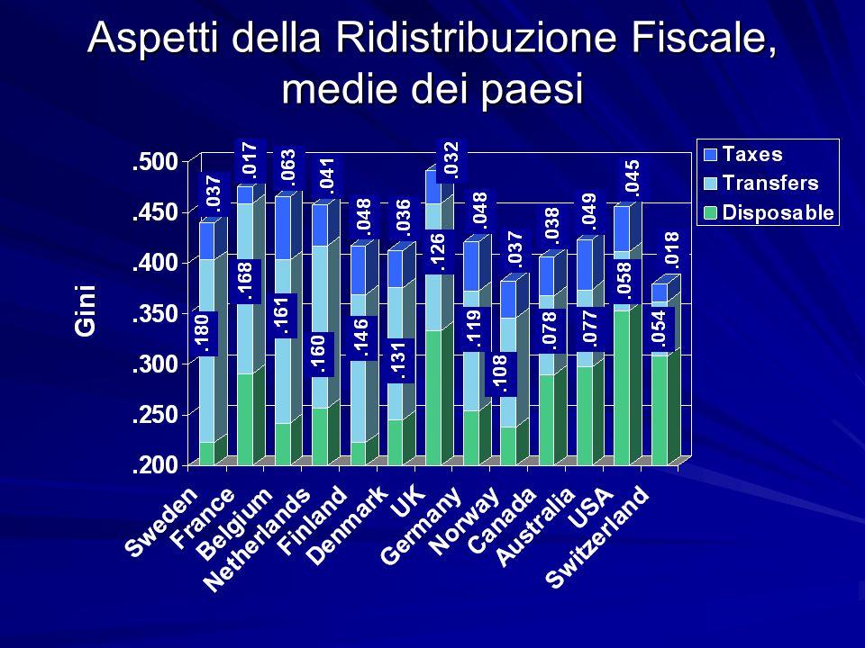 Aspetti della Ridistribuzione Fiscale, medie dei paesi