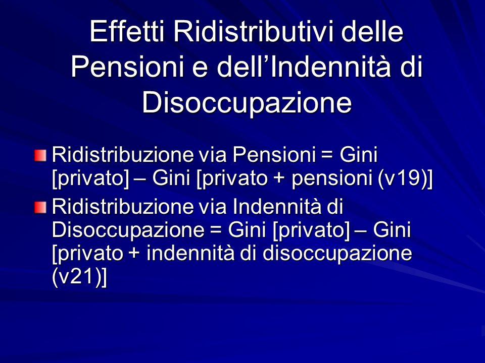 Effetti Ridistributivi delle Pensioni e dellIndennità di Disoccupazione Ridistribuzione via Pensioni = Gini [privato] – Gini [privato + pensioni (v19)] Ridistribuzione via Indennità di Disoccupazione = Gini [privato] – Gini [privato + indennità di disoccupazione (v21)]