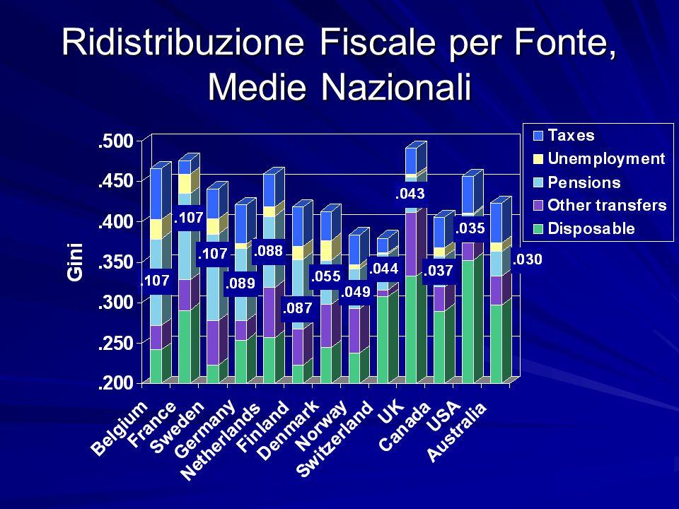 Ridistribuzione Fiscale per Fonte, Medie Nazionali