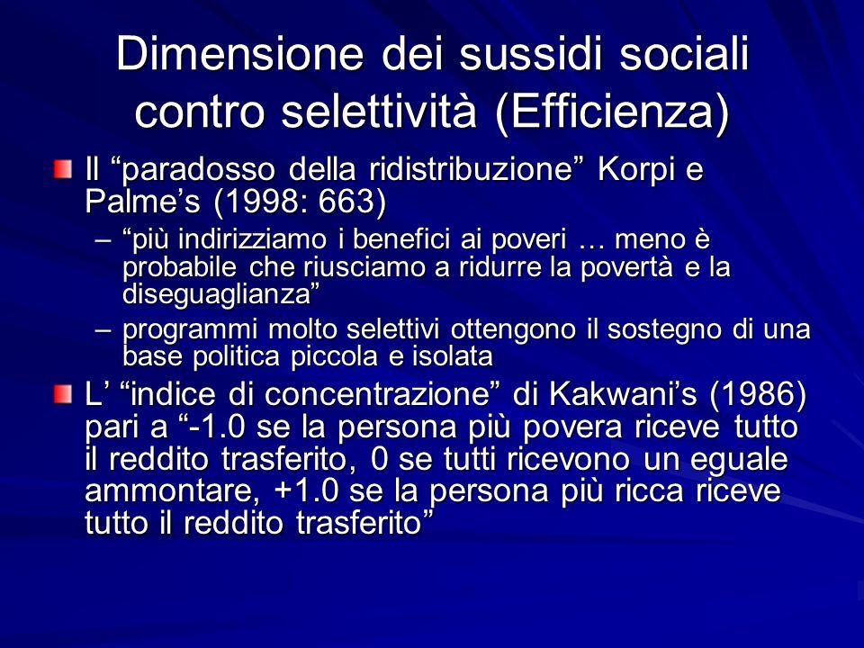 Dimensione dei sussidi sociali contro selettività (Efficienza) Il paradosso della ridistribuzione Korpi e Palmes (1998: 663) –più indirizziamo i benefici ai poveri … meno è probabile che riusciamo a ridurre la povertà e la diseguaglianza –programmi molto selettivi ottengono il sostegno di una base politica piccola e isolata L indice di concentrazione di Kakwanis (1986) pari a -1.0 se la persona più povera riceve tutto il reddito trasferito, 0 se tutti ricevono un eguale ammontare, +1.0 se la persona più ricca riceve tutto il reddito trasferito