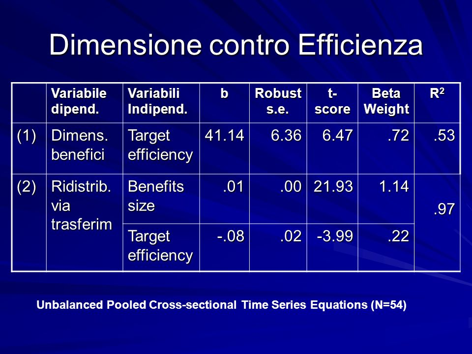 Dimensione contro Efficienza Variabile dipend.Variabili Indipend.