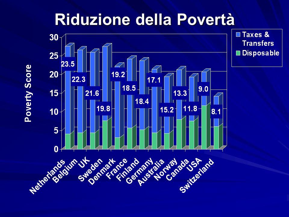 Riduzione della Povertà