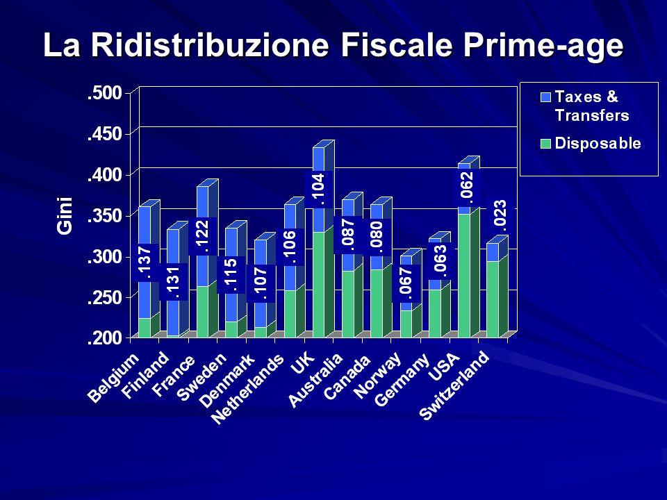 La Ridistribuzione Fiscale Prime-age