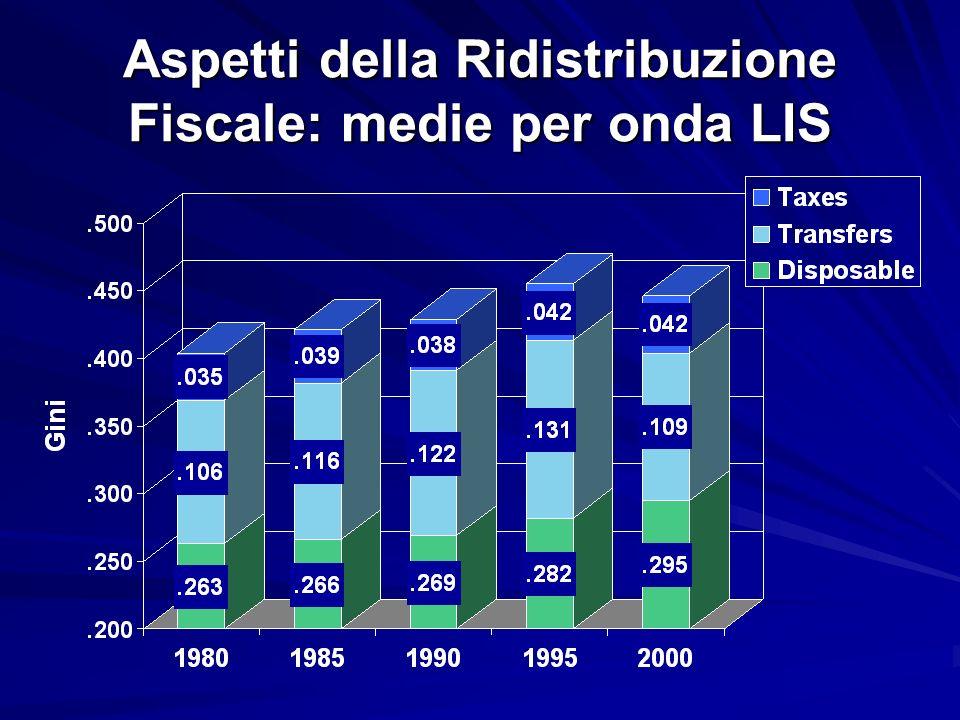 Aspetti della Ridistribuzione Fiscale: medie per onda LIS