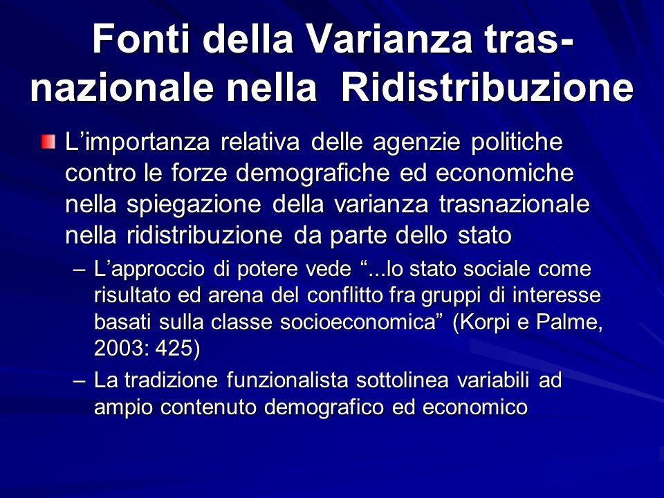 Fonti della Varianza tras- nazionale nella Ridistribuzione Limportanza relativa delle agenzie politiche contro le forze demografiche ed economiche nel