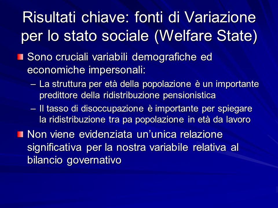 Risultati chiave: fonti di Variazione per lo stato sociale (Welfare State) Sono cruciali variabili demografiche ed economiche impersonali: –La struttu