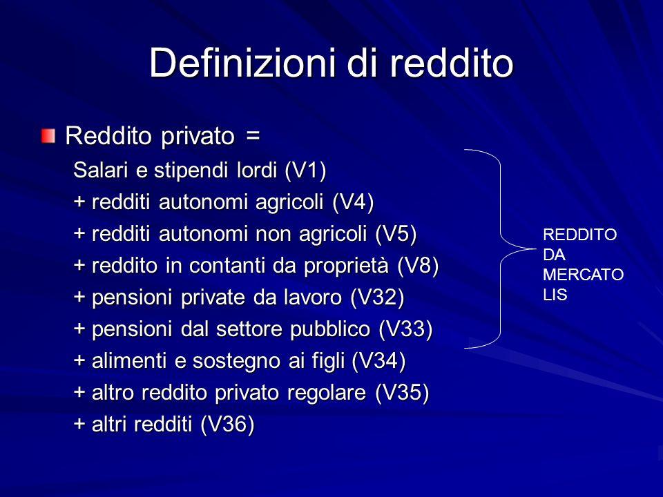 Definizioni di reddito Reddito privato = Salari e stipendi lordi (V1) + redditi autonomi agricoli (V4) + redditi autonomi non agricoli (V5) + reddito in contanti da proprietà (V8) + pensioni private da lavoro (V32) + pensioni dal settore pubblico (V33) + alimenti e sostegno ai figli (V34) + altro reddito privato regolare (V35) + altri redditi (V36) REDDITO DA MERCATO LIS