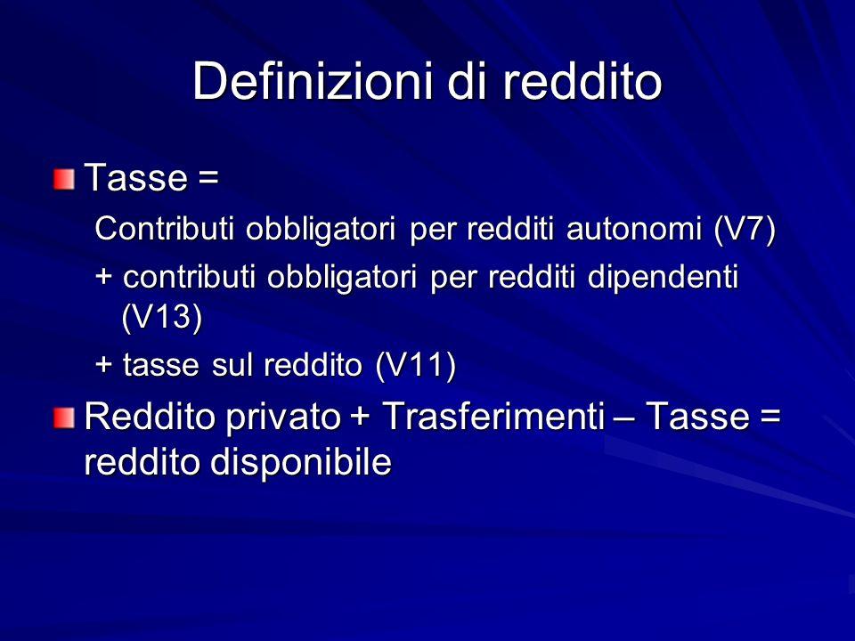 Definizioni di reddito Tasse = Contributi obbligatori per redditi autonomi (V7) + contributi obbligatori per redditi dipendenti (V13) + tasse sul reddito (V11) Reddito privato + Trasferimenti – Tasse = reddito disponibile