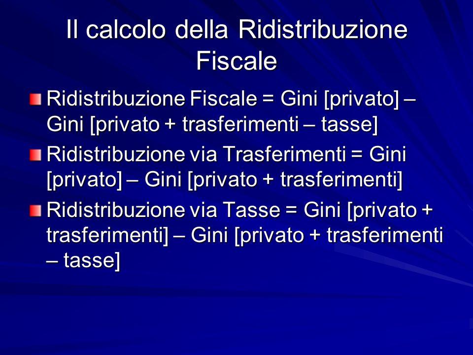 Il calcolo della Ridistribuzione Fiscale Ridistribuzione Fiscale = Gini [privato] – Gini [privato + trasferimenti – tasse] Ridistribuzione via Trasferimenti = Gini [privato] – Gini [privato + trasferimenti] Ridistribuzione via Tasse = Gini [privato + trasferimenti] – Gini [privato + trasferimenti – tasse]