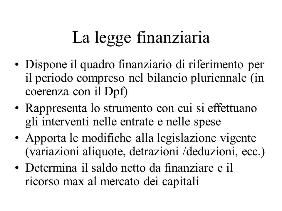 La legge finanziaria Dispone il quadro finanziario di riferimento per il periodo compreso nel bilancio pluriennale (in coerenza con il Dpf) Rappresenta lo strumento con cui si effettuano gli interventi nelle entrate e nelle spese Apporta le modifiche alla legislazione vigente (variazioni aliquote, detrazioni /deduzioni, ecc.) Determina il saldo netto da finanziare e il ricorso max al mercato dei capitali