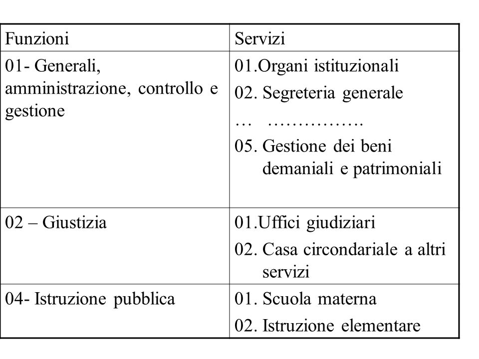 FunzioniServizi 01- Generali, amministrazione, controllo e gestione 01.Organi istituzionali 02.