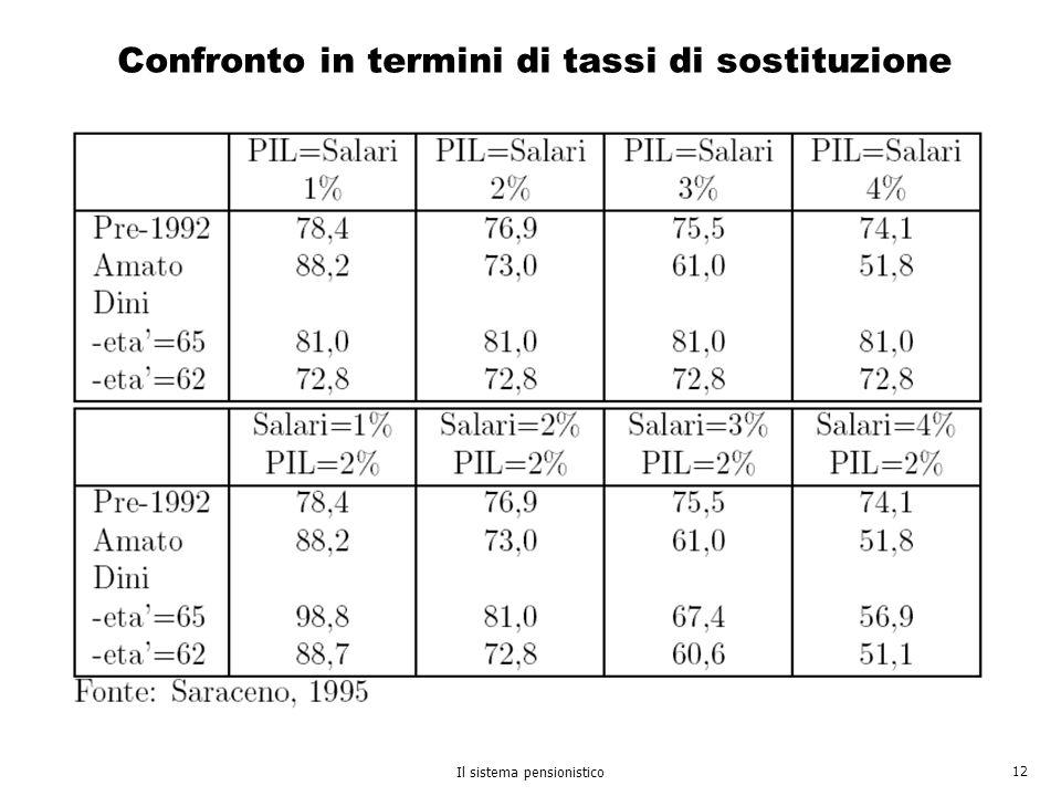 Il sistema pensionistico 12 Confronto in termini di tassi di sostituzione