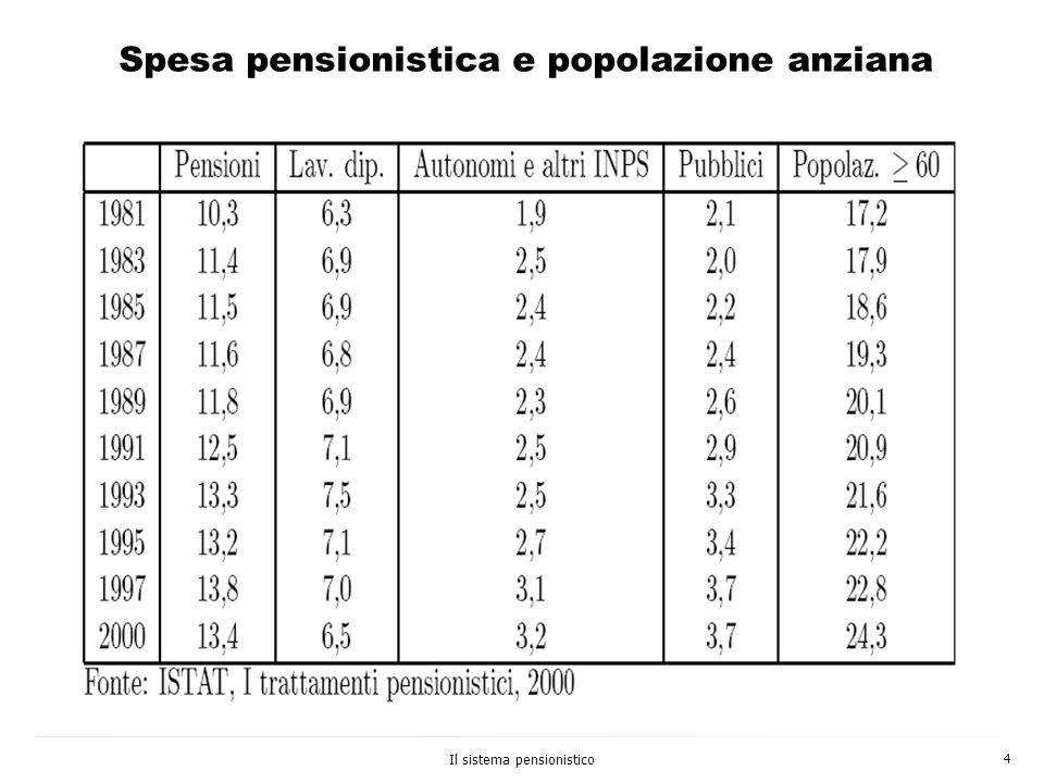 Il sistema pensionistico 4 Spesa pensionistica e popolazione anziana