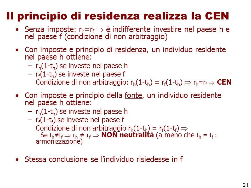 21 Il principio di residenza realizza la CEN Senza imposte: r h =r f è indifferente investire nel paese h e nel paese f (condizione di non arbitraggio