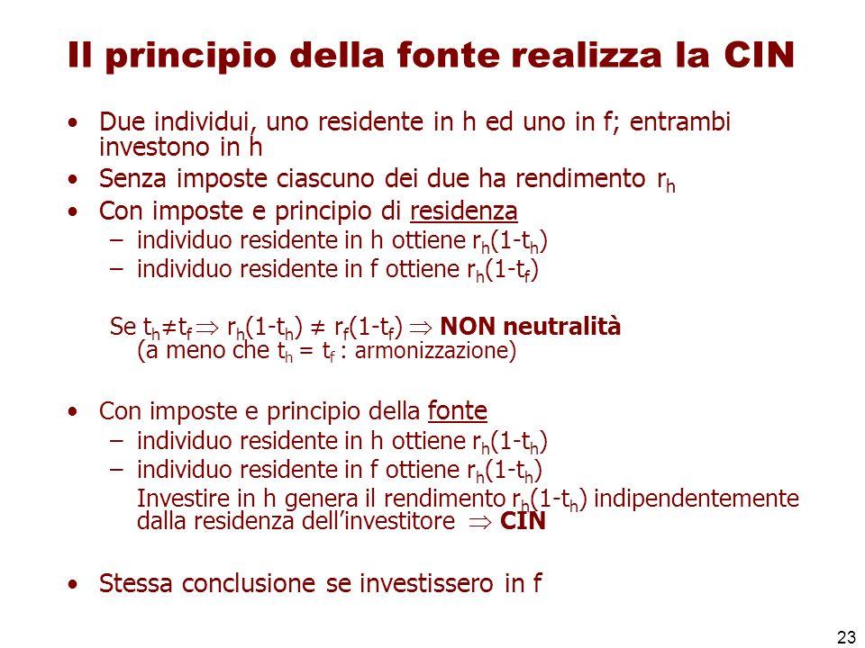 23 Il principio della fonte realizza la CIN Due individui, uno residente in h ed uno in f; entrambi investono in h Senza imposte ciascuno dei due ha r