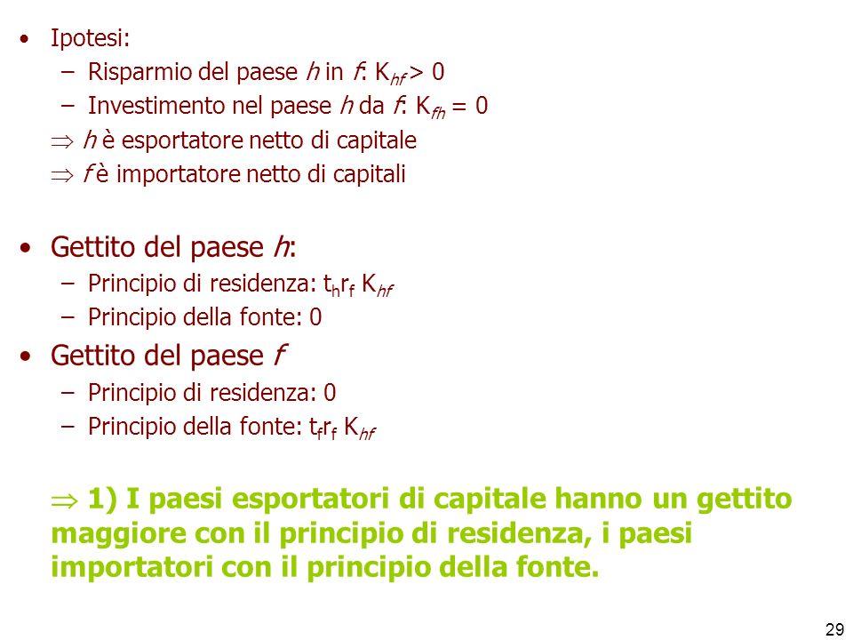29 Ipotesi: –Risparmio del paese h in f: K hf > 0 –Investimento nel paese h da f: K fh = 0 h è esportatore netto di capitale f è importatore netto di