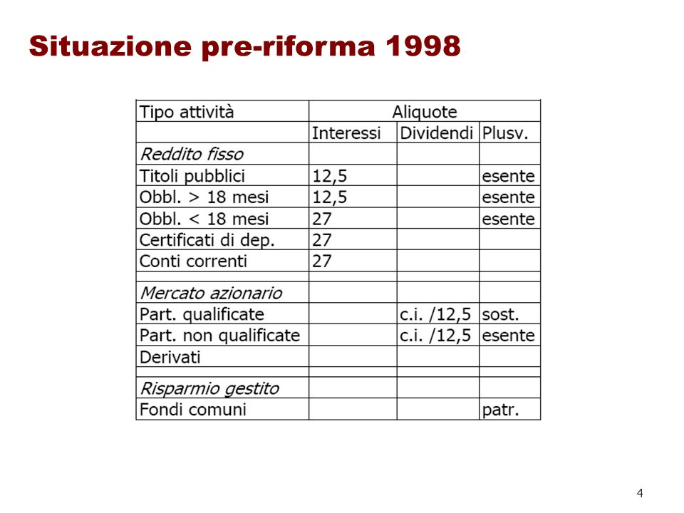 4 Situazione pre-riforma 1998