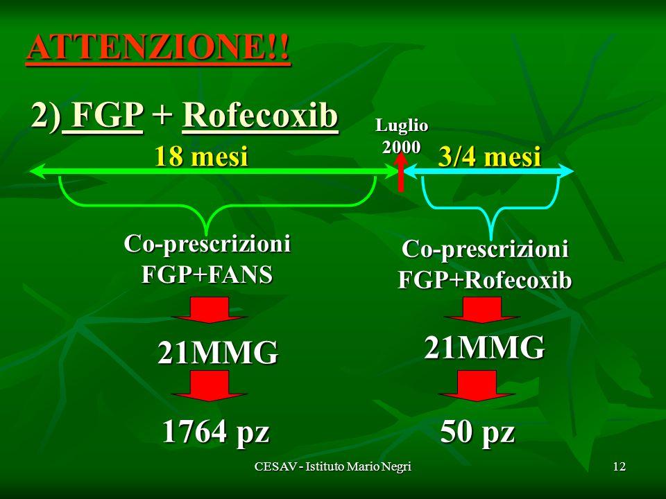 CESAV - Istituto Mario Negri12 2) FGP + Rofecoxib 18 mesi 3/4 mesi 3/4 mesi Luglio2000 Co-prescrizioni FGP+FANS 1764 pz 21MMG Co-prescrizioni FGP+Rofecoxib 21MMG 50 pz ATTENZIONE!!