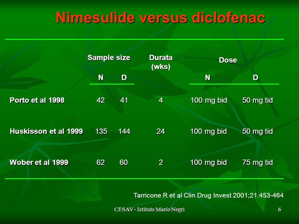 CESAV - Istituto Mario Negri6 Porto et al 1998 42 100 mg bid 414 50 mg tid Huskissonet al 1999 Huskisson et al 1999135 100 mg bid 14424 50 mg tid Wober et al 1999 62 100 mg bid 602 75 mg tid Sample size Durata (wks) Dose NDND Tarricone R et al Clin Drug Invest 2001;21:453-464 Nimesulideversusdiclofenac Nimesulide versus diclofenac