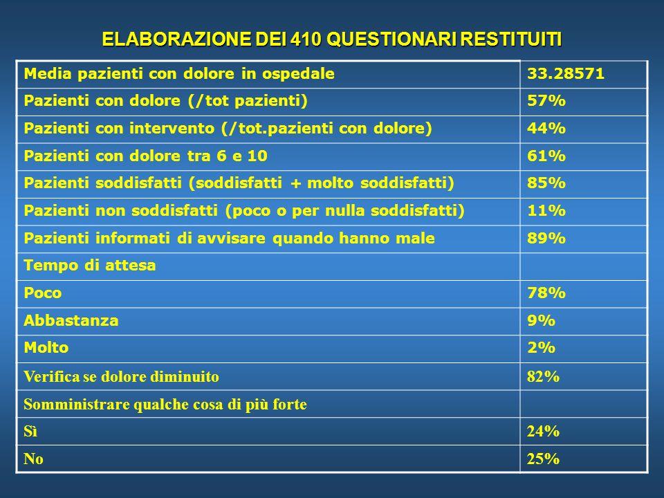 ELABORAZIONE DEI 410 QUESTIONARI RESTITUITI Media pazienti con dolore in ospedale33.28571 Pazienti con dolore (/tot pazienti)57% Pazienti con intervento (/tot.pazienti con dolore)44% Pazienti con dolore tra 6 e 1061% Pazienti soddisfatti (soddisfatti + molto soddisfatti)85% Pazienti non soddisfatti (poco o per nulla soddisfatti)11% Pazienti informati di avvisare quando hanno male89% Tempo di attesa Poco78% Abbastanza9% Molto2% Verifica se dolore diminuito82% Somministrare qualche cosa di più forte Sì24% No25%